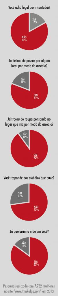 Infográfico - Campanha Chega de Fiu Fiu