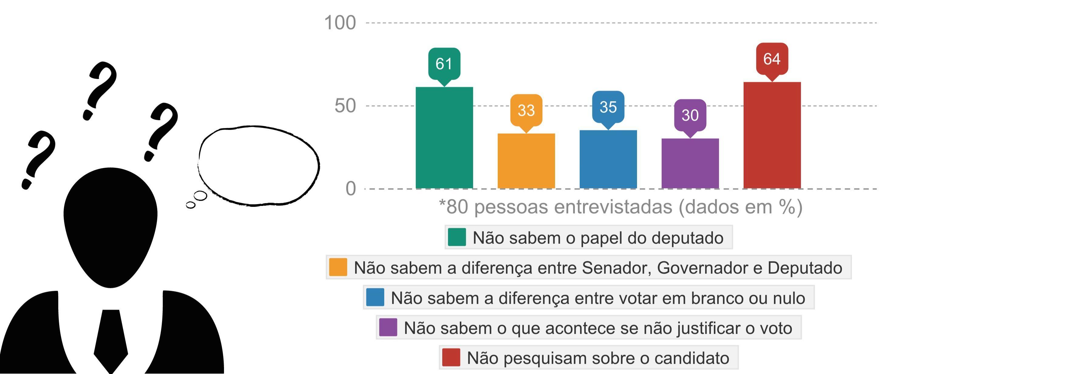Dúvidas nas eleições (1)
