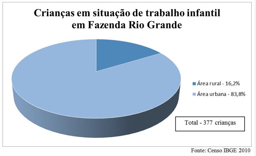 Fonte: Censo IBGE 2010