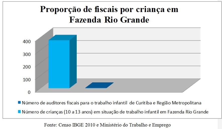 Fonte: Censo IBGE 2010 e Ministério do Trabalho e Emprego