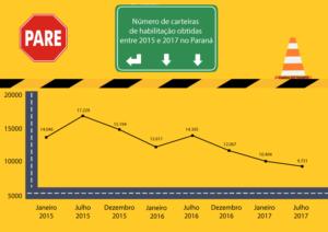 Número de novas habilitações em Curitiba nos últimos três anos l crédito: Isadora Look