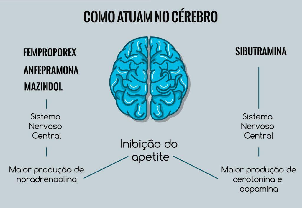 Os efeitos colaterais afetam áreas específicas do cérebro.