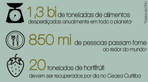 Desperdício no Brasil (Infográfico: Mariana Balan)